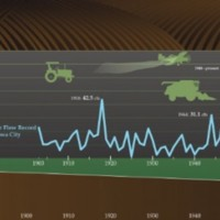 Timeline of environmental impact of industrial agriculture on soil erosion.